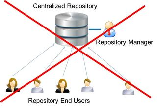 Centralized organization