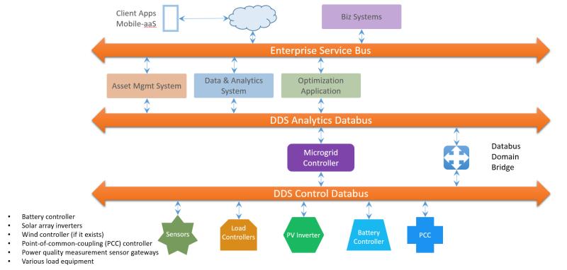 IIRA Blog Diagram