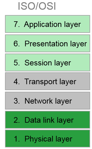 ISO_OSI stack
