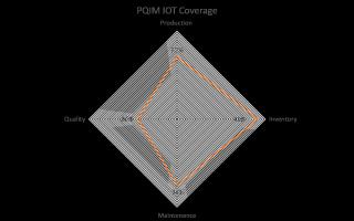 PQIM IoT Coverage