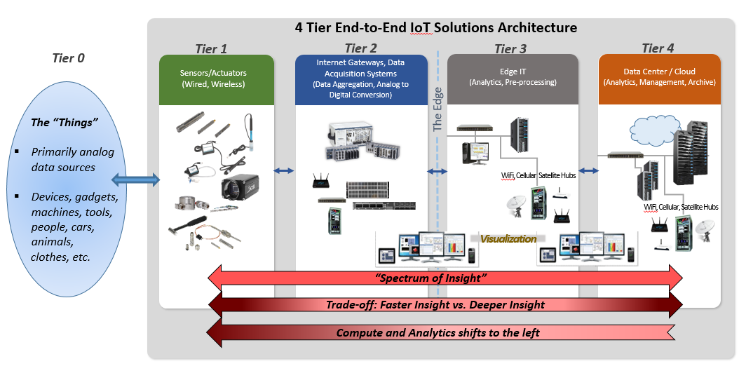 The 7 Principles of the Internet of Things (IoT
