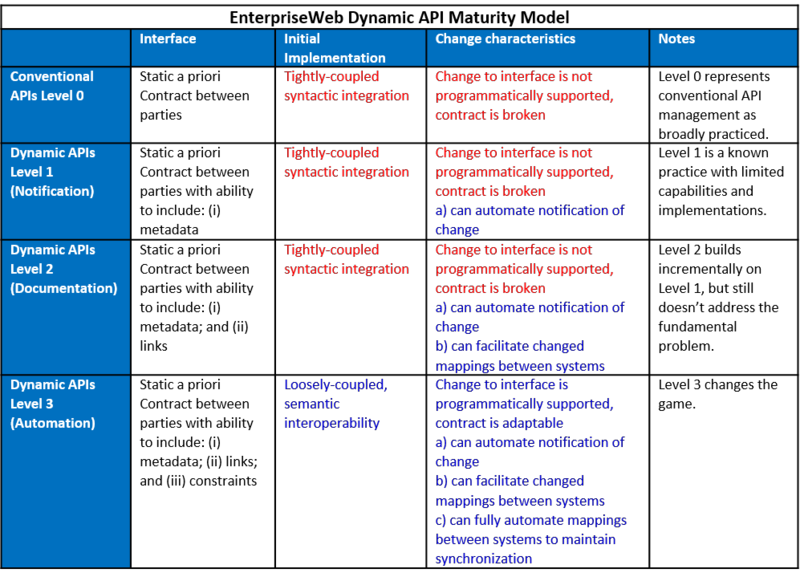 EnterpriseWeb_DynamicAPIs_maturity model matrix_092915