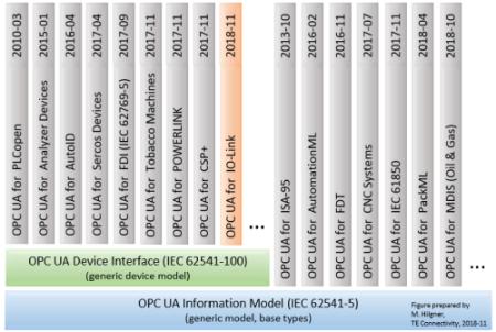 OPC-model