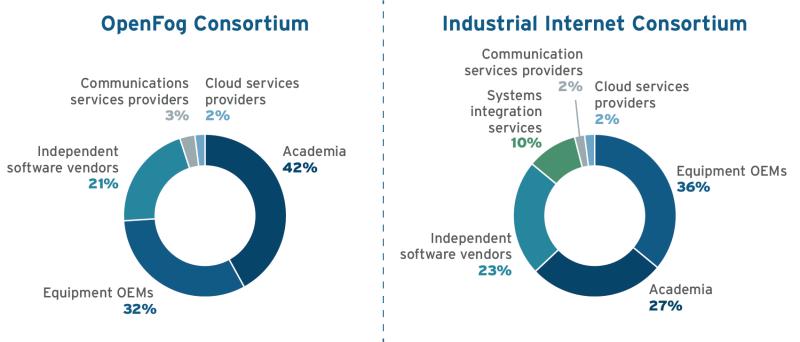 Industrial-Internet-Consortium-Blog-Graphic (002)