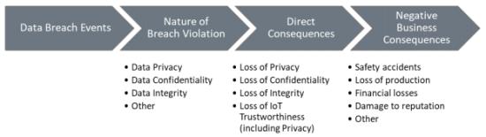 RTI-Data Breach Events