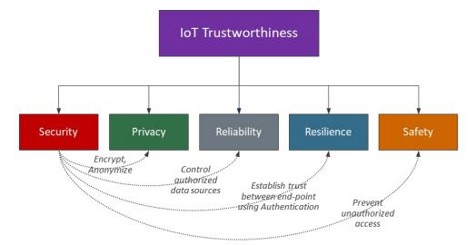 RTI-Trustworthiness
