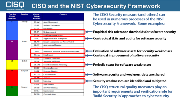 Cisq-nist-cybersecurity-framework