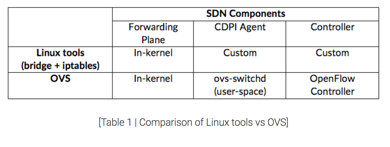 Fog Computing: Bringing SDN to IIoT COMPUTING: BRINGING SDN
