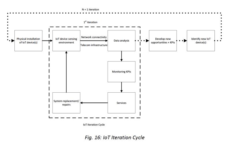 IoT Caribbean  Figure 16